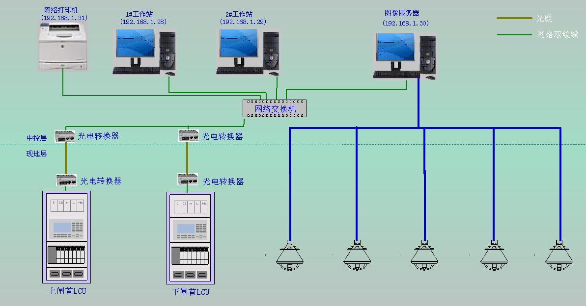 视频系统等,实现船闸工作闸门,输水闸门,交通灯等设备的自动联合控制.